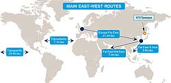 East-West Routes